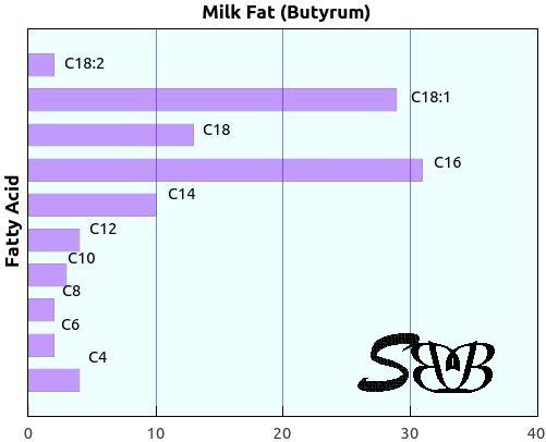 fettsäuren gesättigt