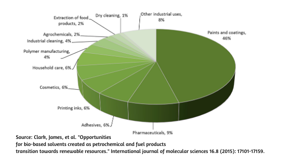 solvent consumption by industry