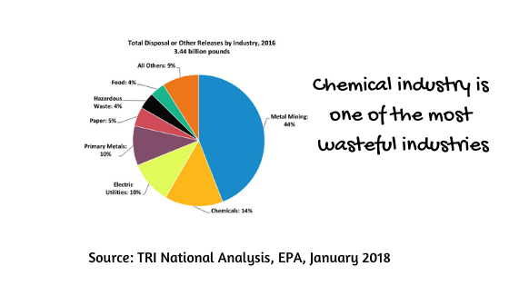 total disposal by industry EPA statistics