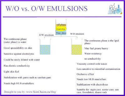 water in oil vs oil in water emulsion