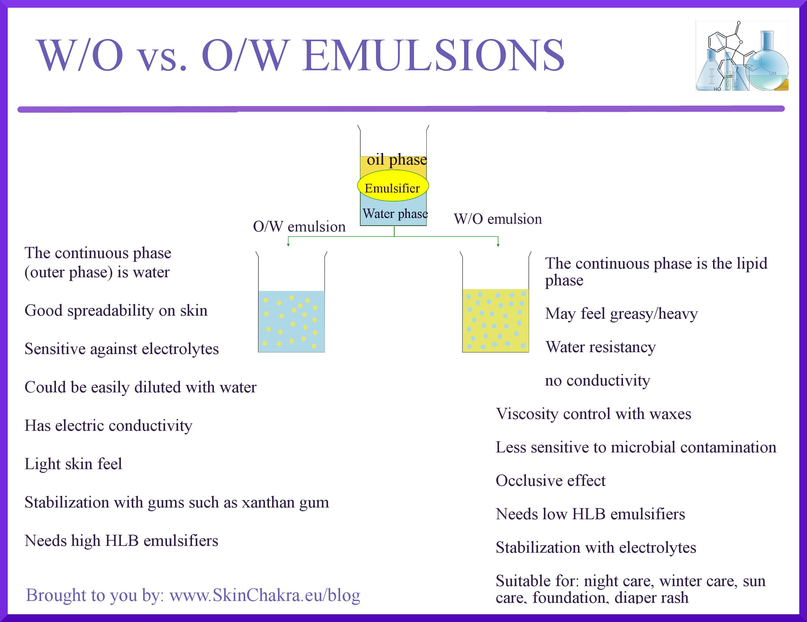 Emulsion Paint Water Ratio