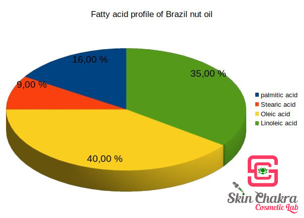 composition of brazil nut oil