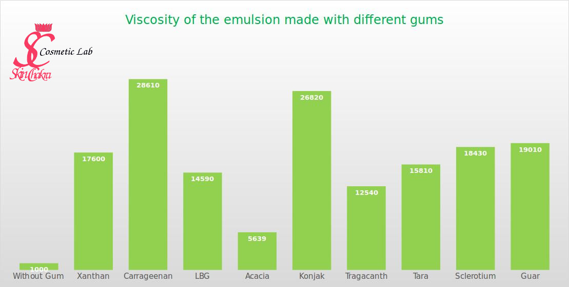 viscosity of emulsions made with different gums