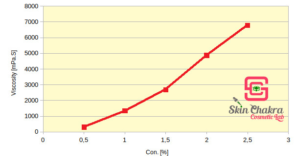 viscosity change with increasing concentration