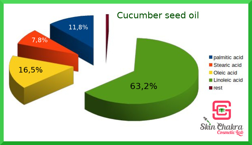 fatty acids in cucumber seed oil