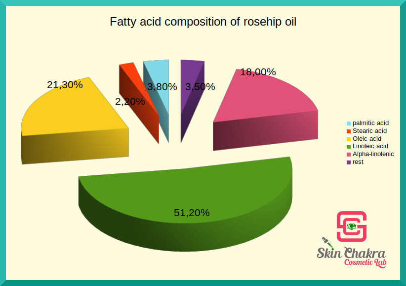 rosehip oil is rich in linoleic acid